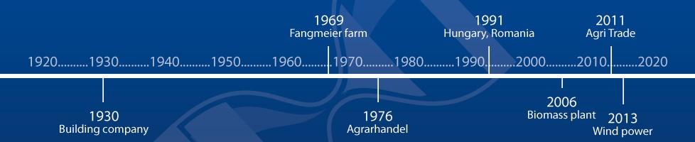 Fangmeier Timebar